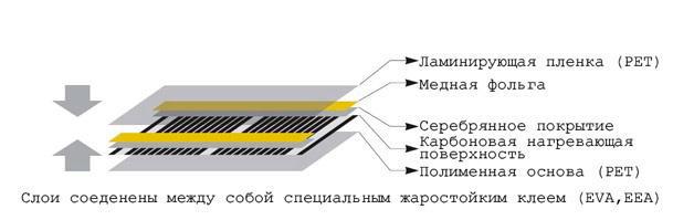 конструкция термопленки
